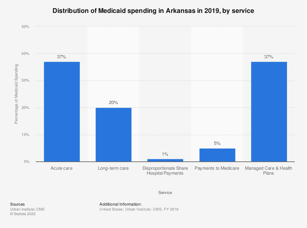Statistic: Distribution of Medicaid spending in Arkansas in 2017, by service  | Statista