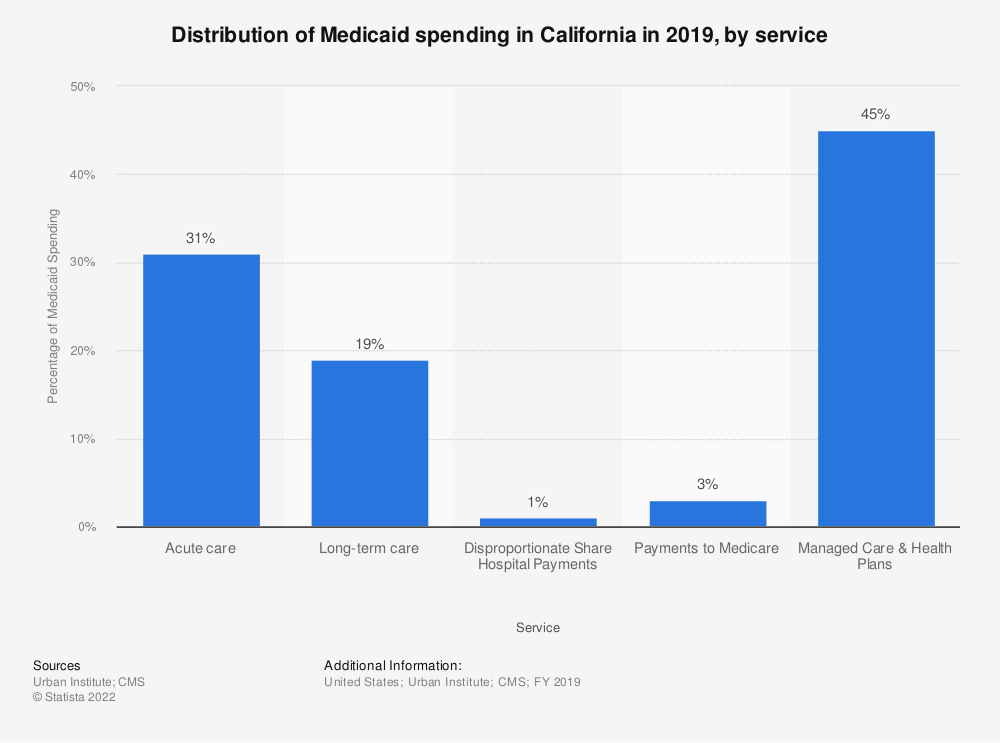 Statistic: Distribution of Medicaid spending in California in 2018, by service  | Statista