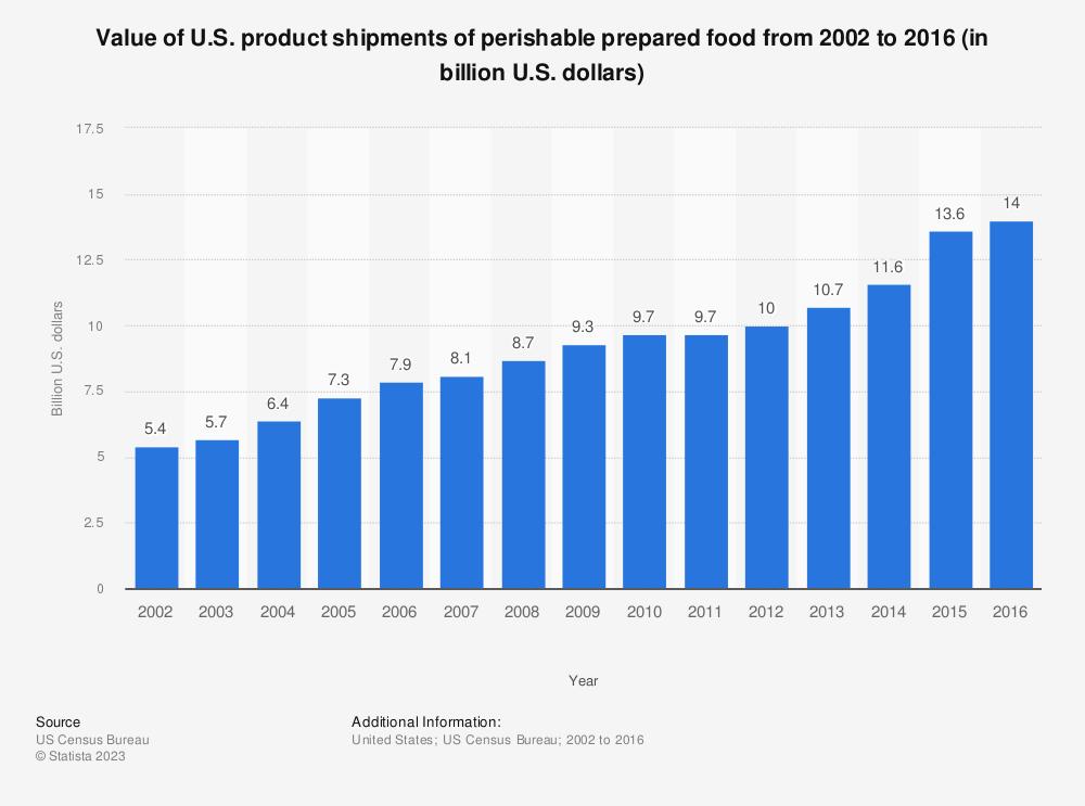 Statistic: Value of U.S. product shipments of perishable prepared food from 2002 to 2016 (in billion U.S. dollars)   Statista