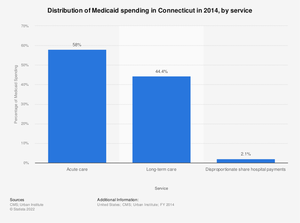 Statistic: Distribution of Medicaid spending in Connecticut in 2014, by service | Statista
