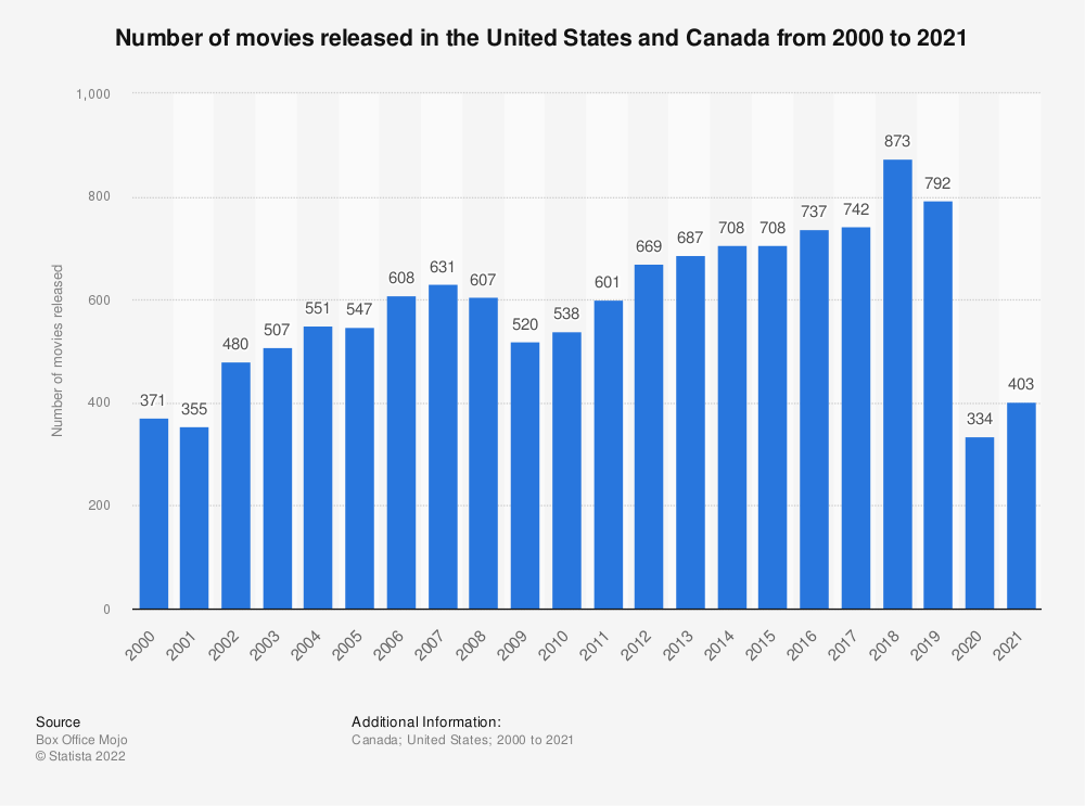 Statistic: Number of movies released in the United States and Canada from 2000 to 2018   Statista