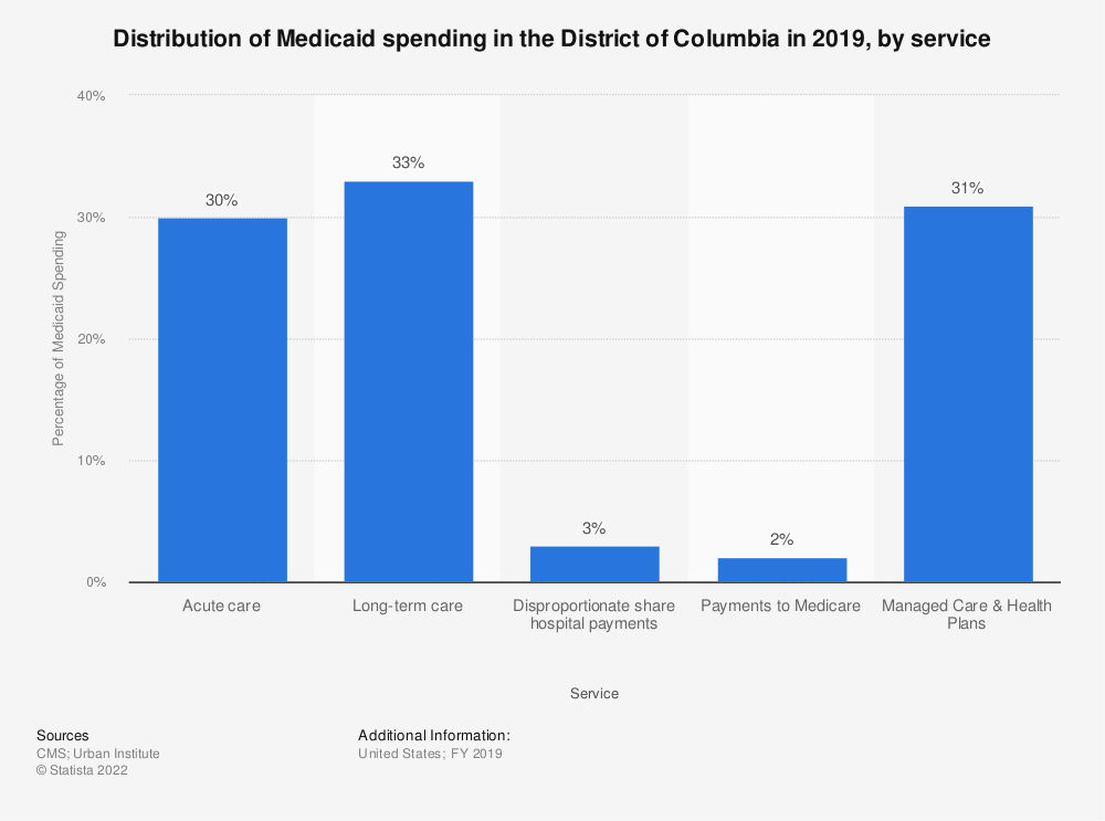 Statistic: Distribution of Medicaid spending in the District of Columbia in 2018, by service | Statista