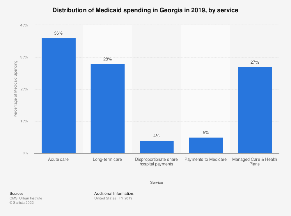 Statistic: Distribution of Medicaid spending in Georgia in 2017, by service | Statista