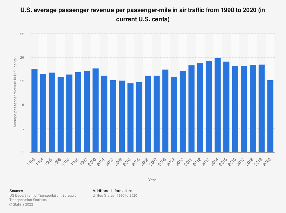 Statistic: U.S. average passenger revenue per passenger-mile in air traffic* from 1990 to 2017 (in current U.S. cents) | Statista