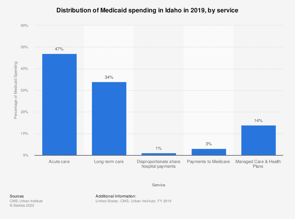 Statistic: Distribution of Medicaid spending in Idaho in 2018, by service | Statista