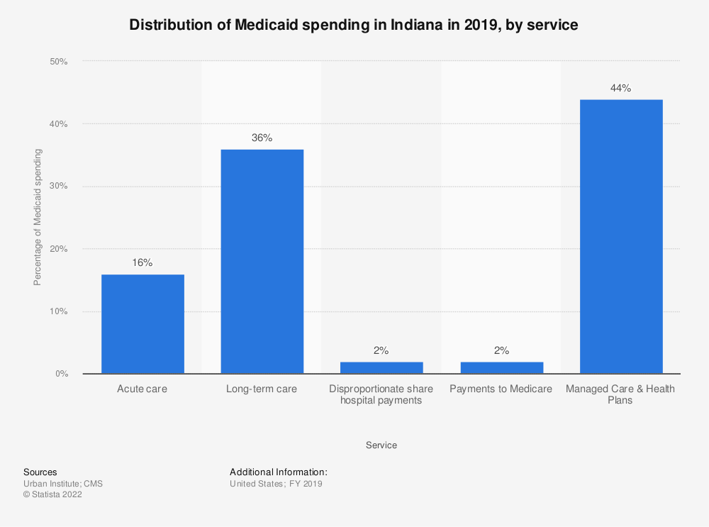 Statistic: Distribution of Medicaid spending in Indiana in 2017, by service | Statista