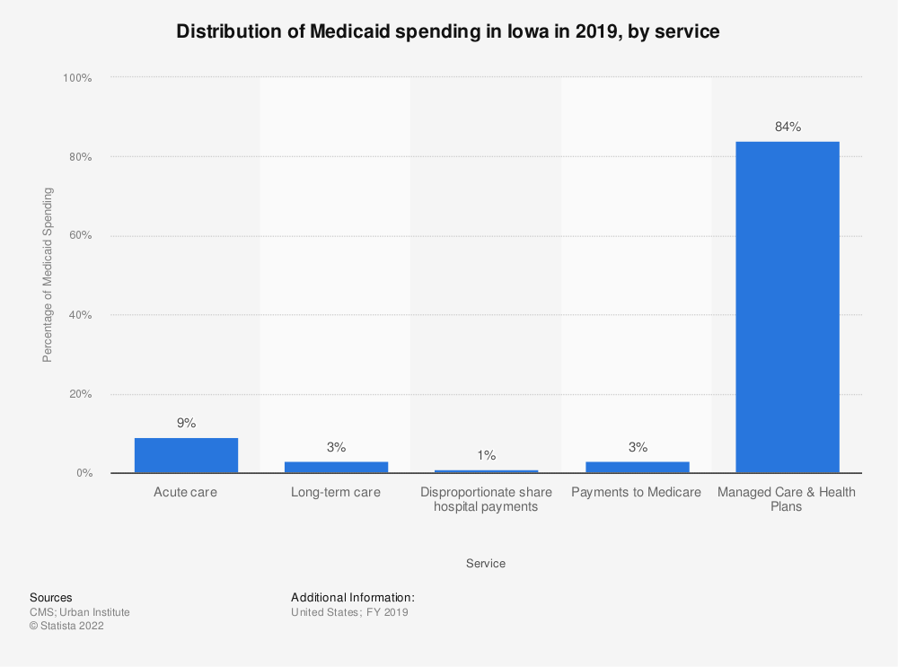 Statistic: Distribution of Medicaid spending in Iowa in 2017, by service | Statista
