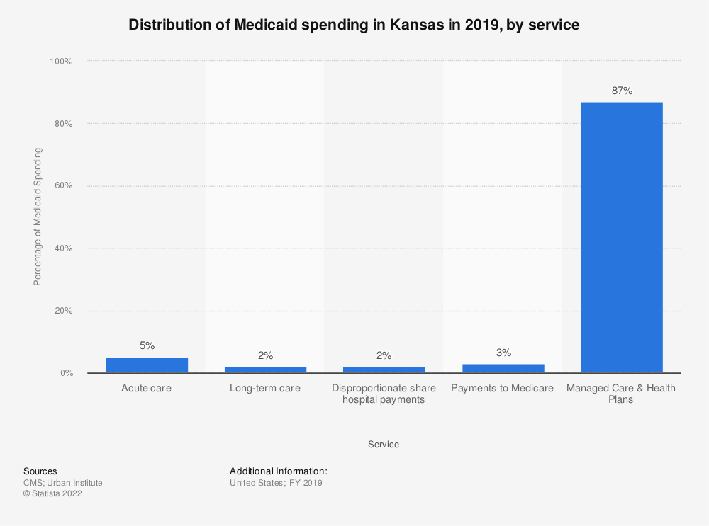 Statistic: Distribution of Medicaid spending in Kansas in 2018, by service | Statista