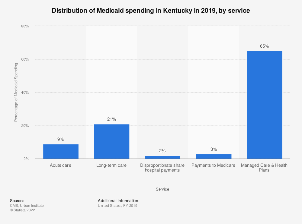 Statistic: Distribution of Medicaid spending in Kentucky in 2018, by service | Statista