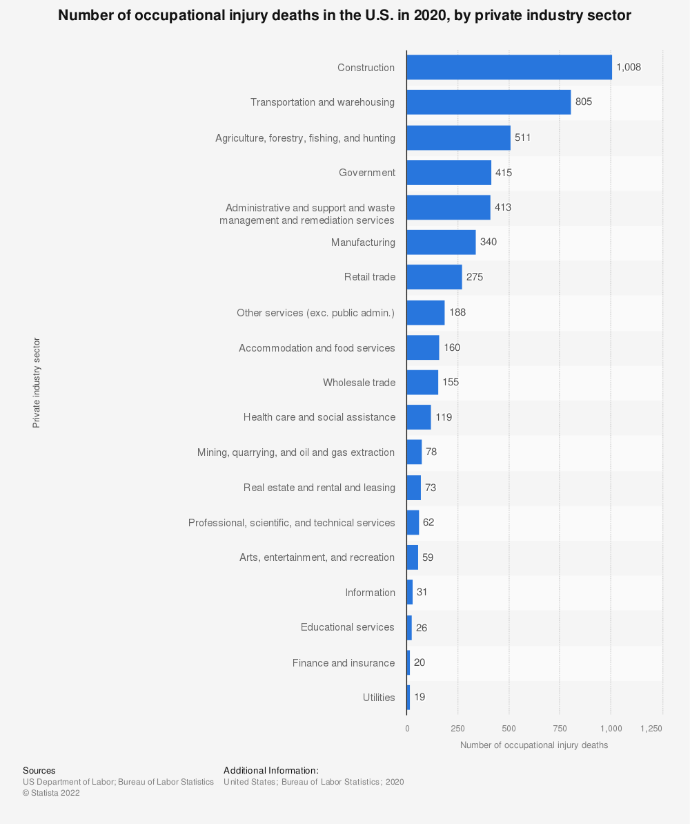 Statistic: Number of occupational injury deaths in the U.S. in 2018, by private industry sector | Statista