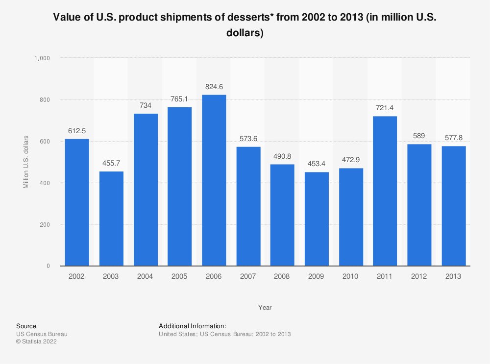 Statistic: Value of U.S. product shipments of desserts* from 2002 to 2013 (in million U.S. dollars) | Statista