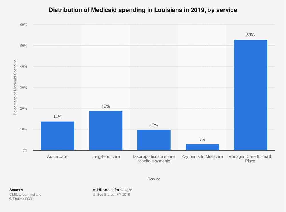 Statistic: Distribution of Medicaid spending in Louisiana in 2017,  by service | Statista
