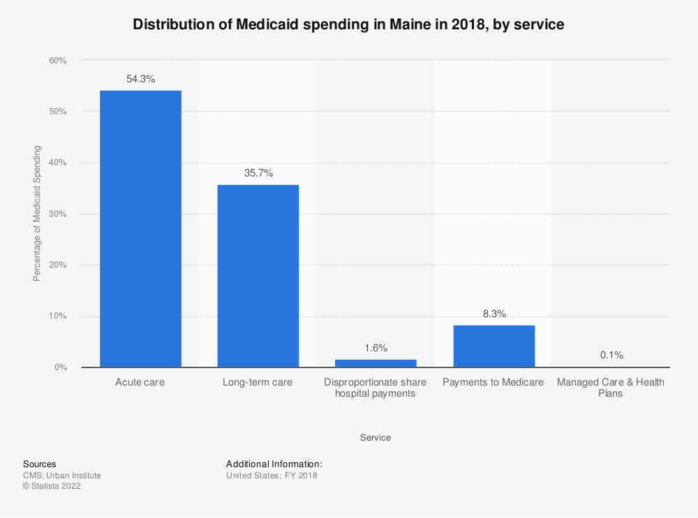 Statistic: Distribution of Medicaid spending in Maine in 2017, by service | Statista
