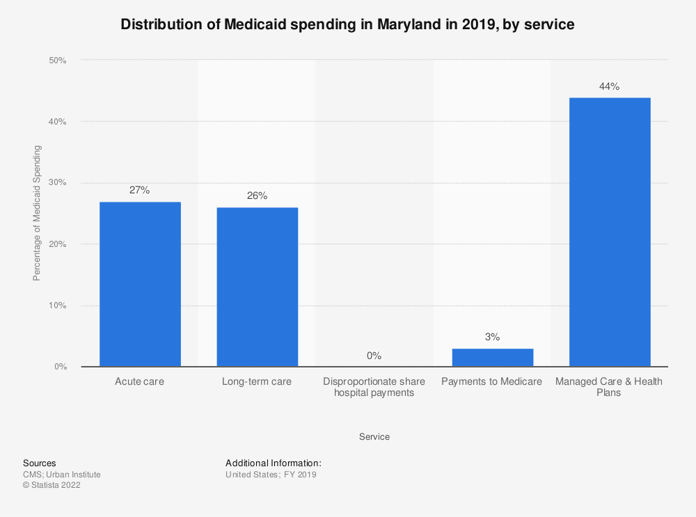 Statistic: Distribution of Medicaid spending in Maryland in 2019, by service | Statista