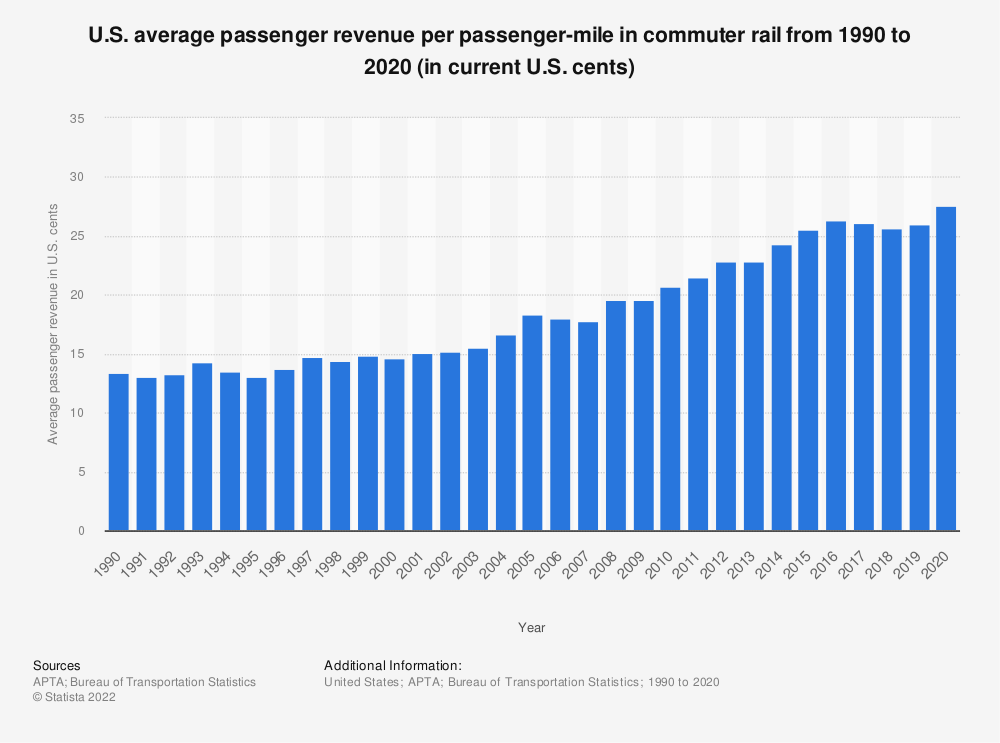 Statistic: U.S. average passenger revenue per passenger-mile in commuter rail from 1990 to 2016 (in current U.S. cents) | Statista