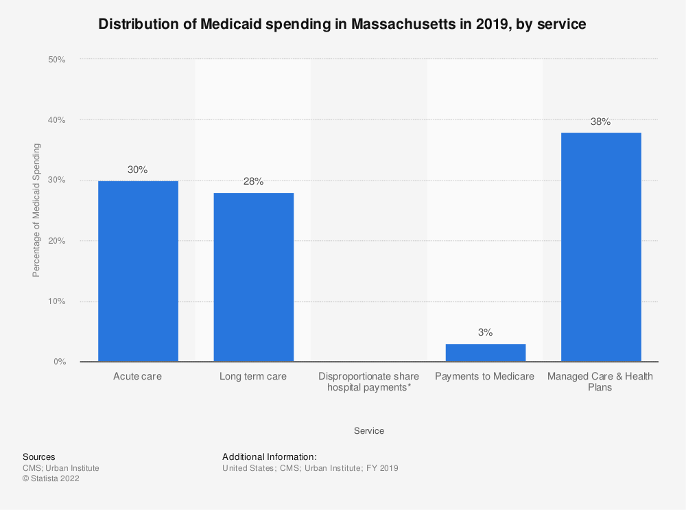 Statistic: Distribution of Medicaid spending in Massachusetts in 2017, by service | Statista
