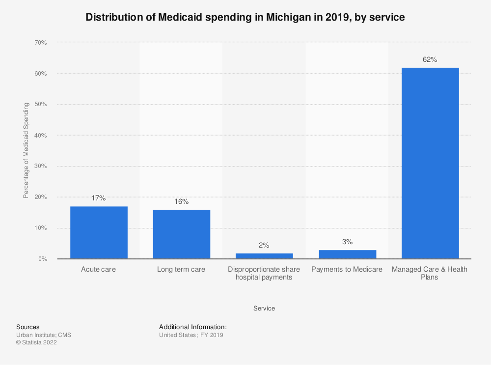Statistic: Distribution of Medicaid spending in Michigan in 2019, by service | Statista
