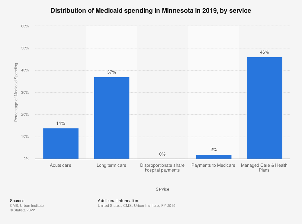 Statistic: Distribution of Medicaid spending in Minnesota in 2018, by service | Statista