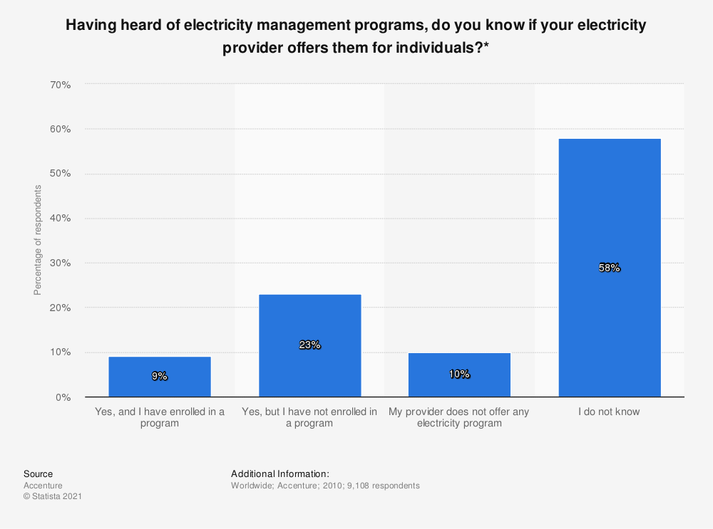 Statistic: Having heard of electricity management programs, do you know if your electricity provider offers them for individuals?* | Statista