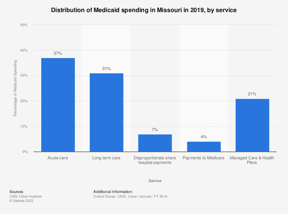 Statistic: Distribution of Medicaid spending in Missouri in 2017, by service | Statista