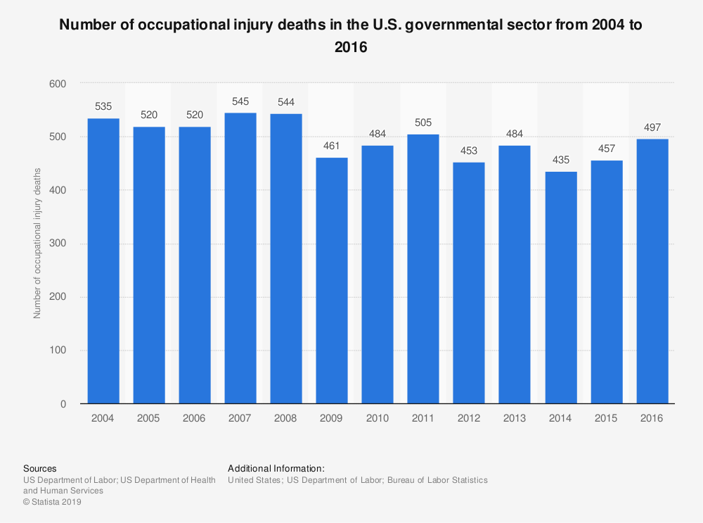 Statistic: Number of occupational injury deaths in the U.S. governmental sector from 2004 to 2016 | Statista