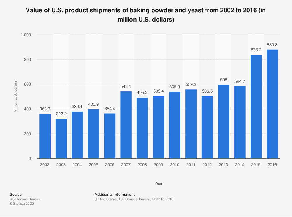 Statistic: Value of U.S. product shipments of baking powder and yeast from 2002 to 2016 (in million U.S. dollars) | Statista