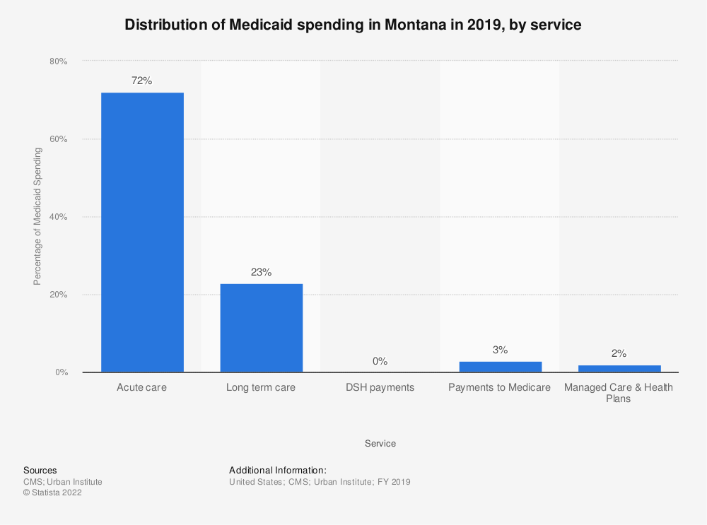 Statistic: Distribution of Medicaid spending in Montana in 2018, by service | Statista