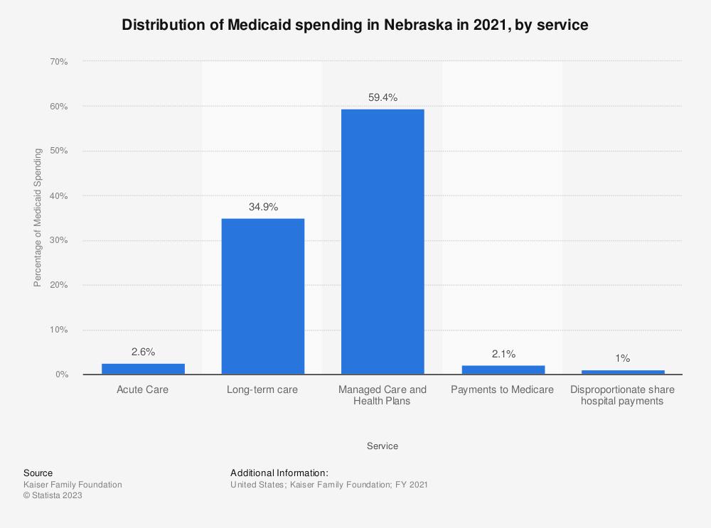 Statistic: Distribution of Medicaid spending in Nebraska in 2017, by service   Statista
