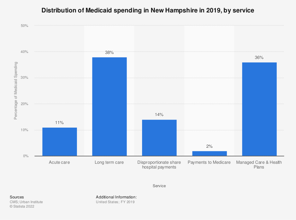 Statistic: Distribution of Medicaid spending in New Hampshire in 2019, by service | Statista