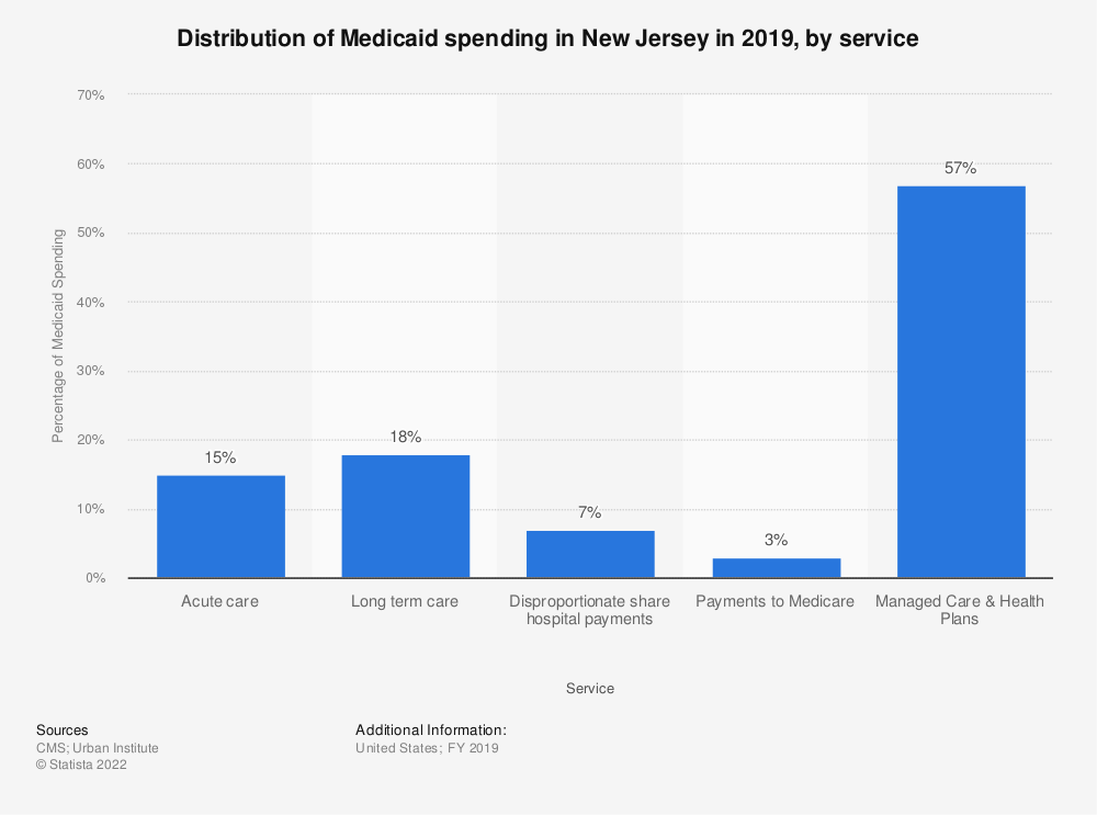 Statistic: Distribution of Medicaid spending in New Jersey in 2018, by service | Statista