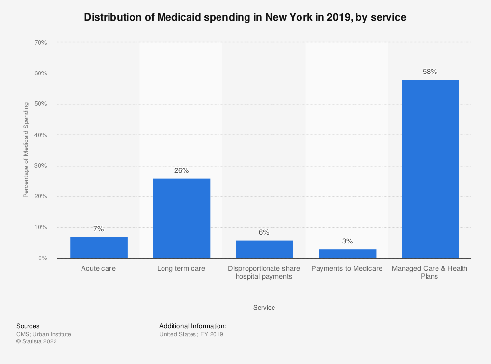 Statistic: Distribution of Medicaid spending in New York in 2017, by service | Statista