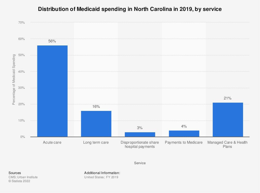 Statistic: Distribution of Medicaid spending in North Carolina in 2017, by service | Statista