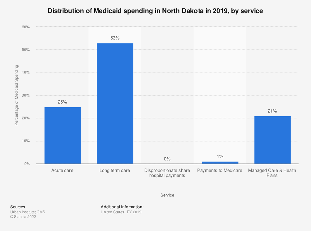 Statistic: Distribution of Medicaid spending in North Dakota in 2018, by service | Statista