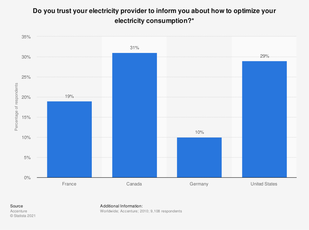 Statistic: Do you trust your electricity provider to inform you about how to optimize your electricity consumption?* | Statista