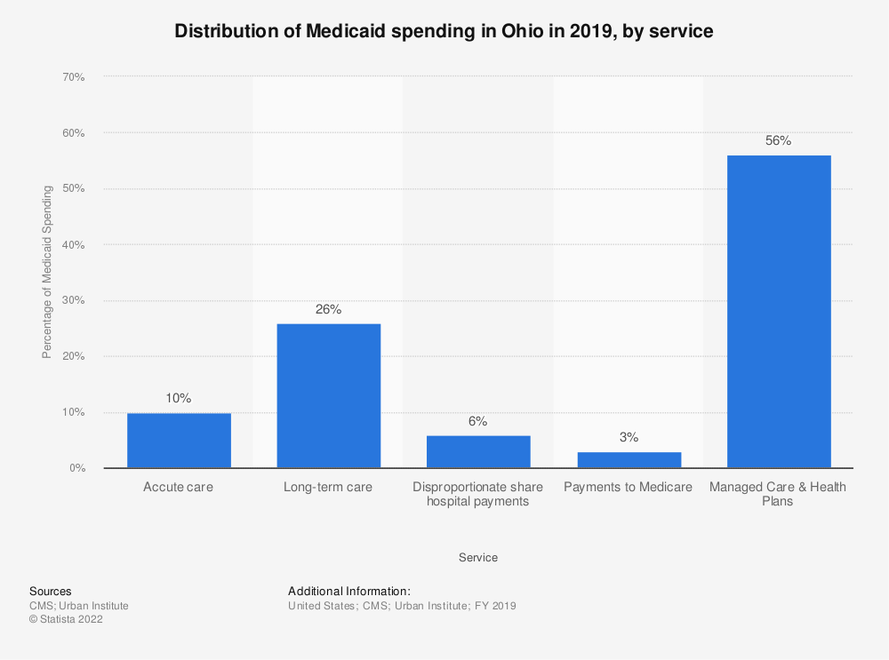 Statistic: Distribution of Medicaid spending in Ohio in 2019, by service | Statista