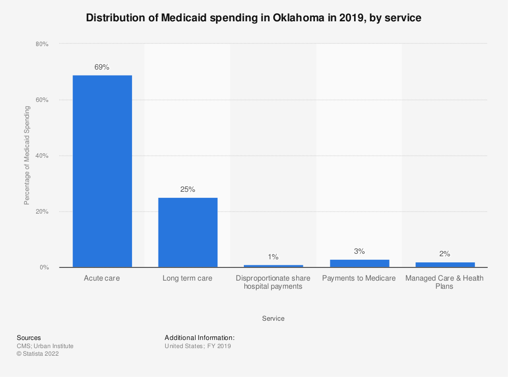 Statistic: Distribution of Medicaid spending in Oklahoma in 2019, by service | Statista