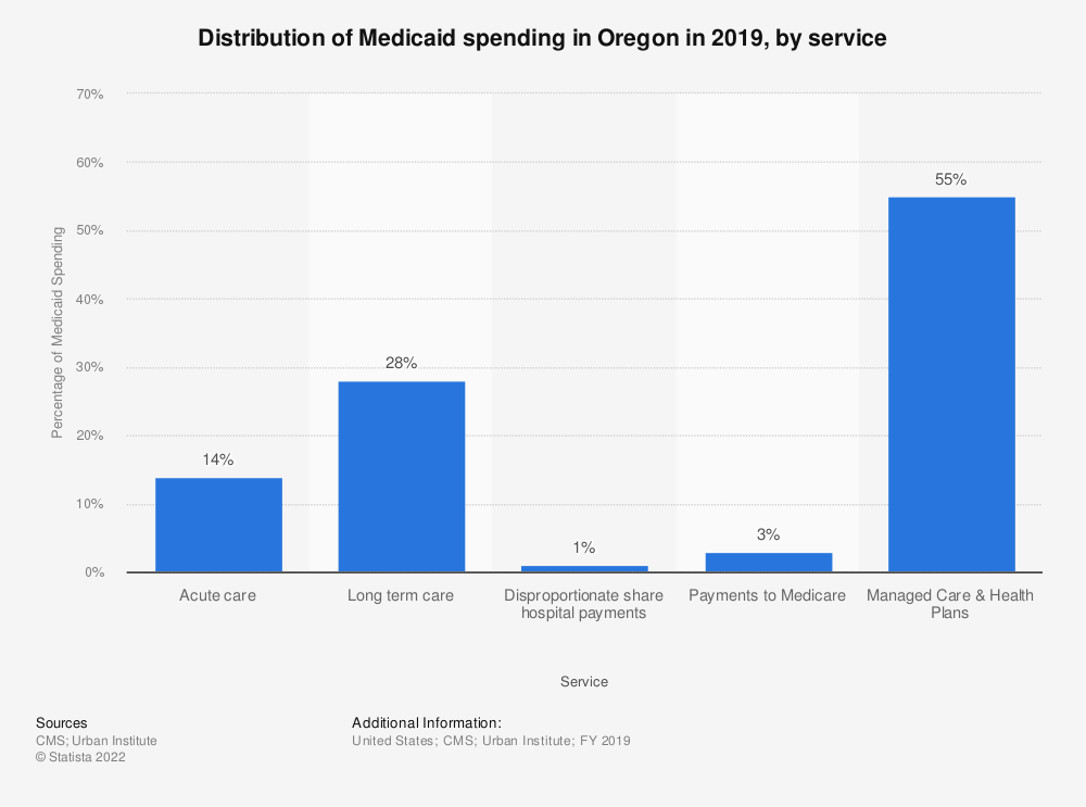 Statistic: Distribution of Medicaid spending in Oregon in 2017, by service | Statista