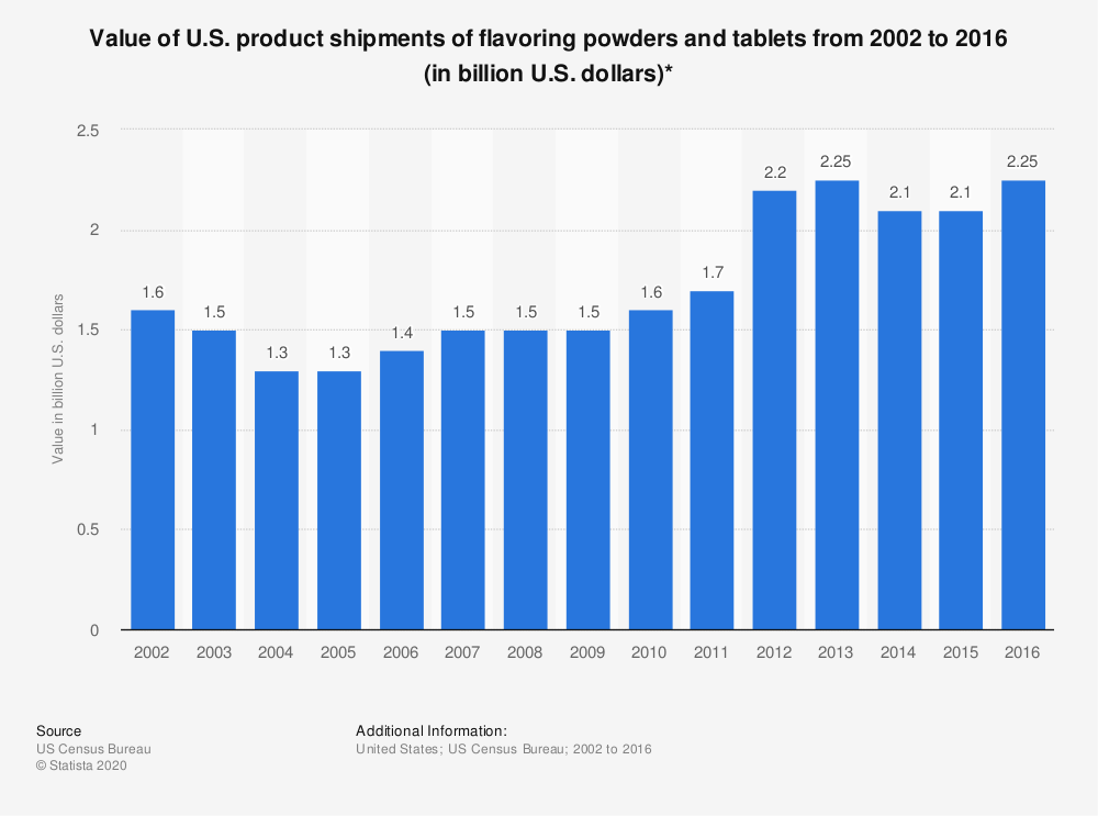 Statistic: Value of U.S. product shipments of flavoring powders and tablets from 2002 to 2016 (in billion U.S. dollars)* | Statista