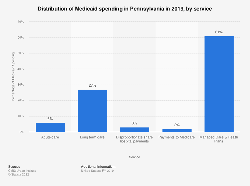 Statistic: Distribution of Medicaid spending in Pennsylvania in 2019, by service | Statista