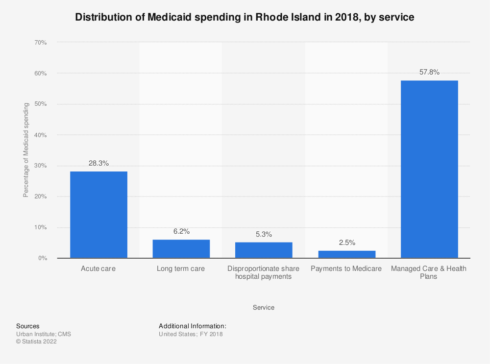 Statistic: Distribution of Medicaid spending in Rhode Island in 2017, by service | Statista