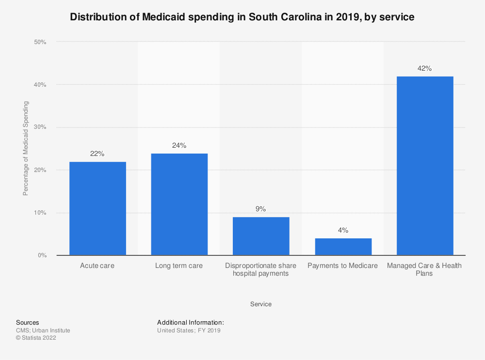 Statistic: Distribution of Medicaid spending in South Carolina in 2018, by service | Statista