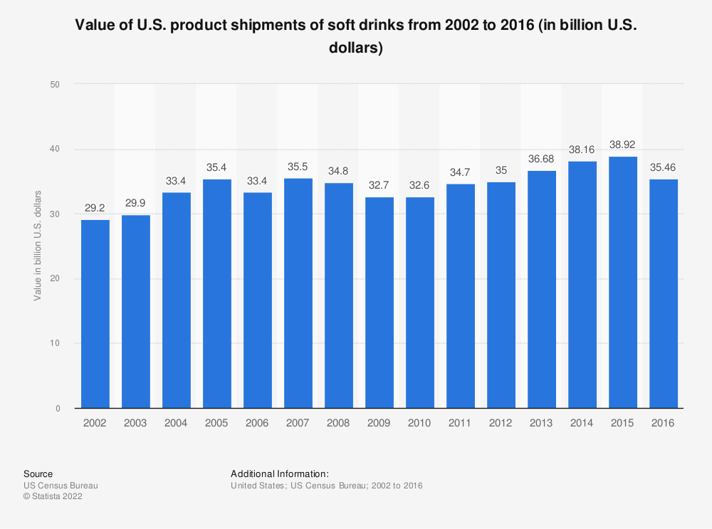 Statistic: Value of U.S. product shipments of soft drinks from 2002 to 2016 (in billion U.S. dollars) | Statista