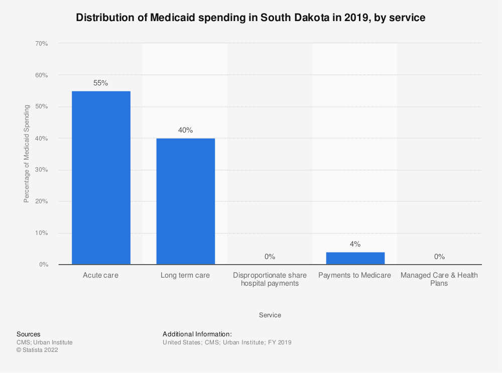 Statistic: Distribution of Medicaid spending in South Dakota in 2018, by service | Statista
