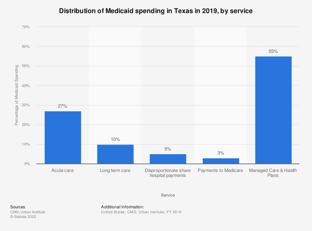 Statistic: Distribution of Medicaid spending in Texas in 2018, by service | Statista