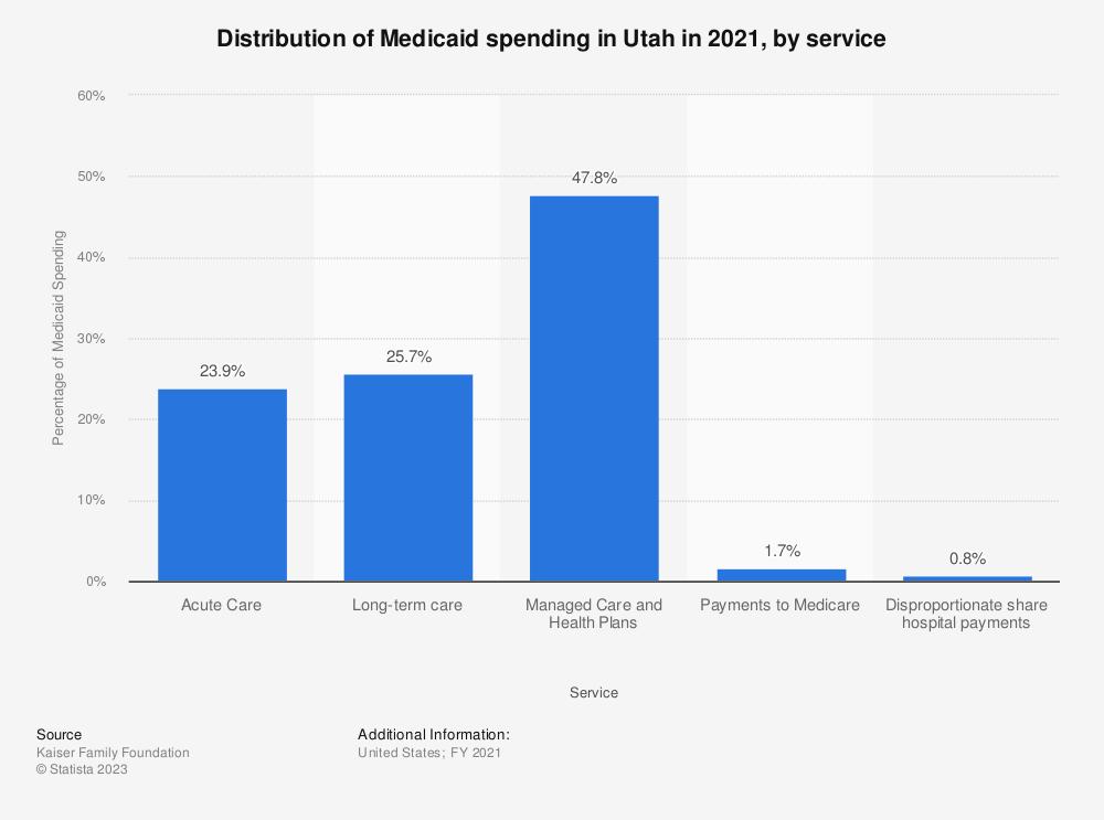 Statistic: Distribution of Medicaid spending in Utah in 2018, by service | Statista