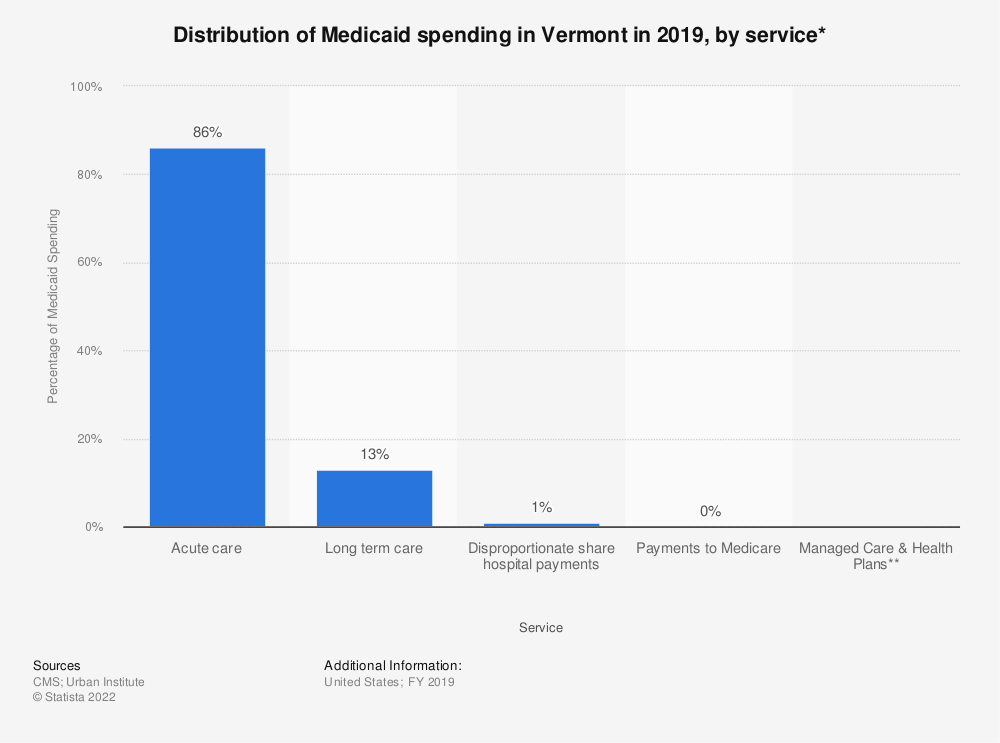 Statistic: Distribution of Medicaid spending in Vermont in 2018, by service* | Statista