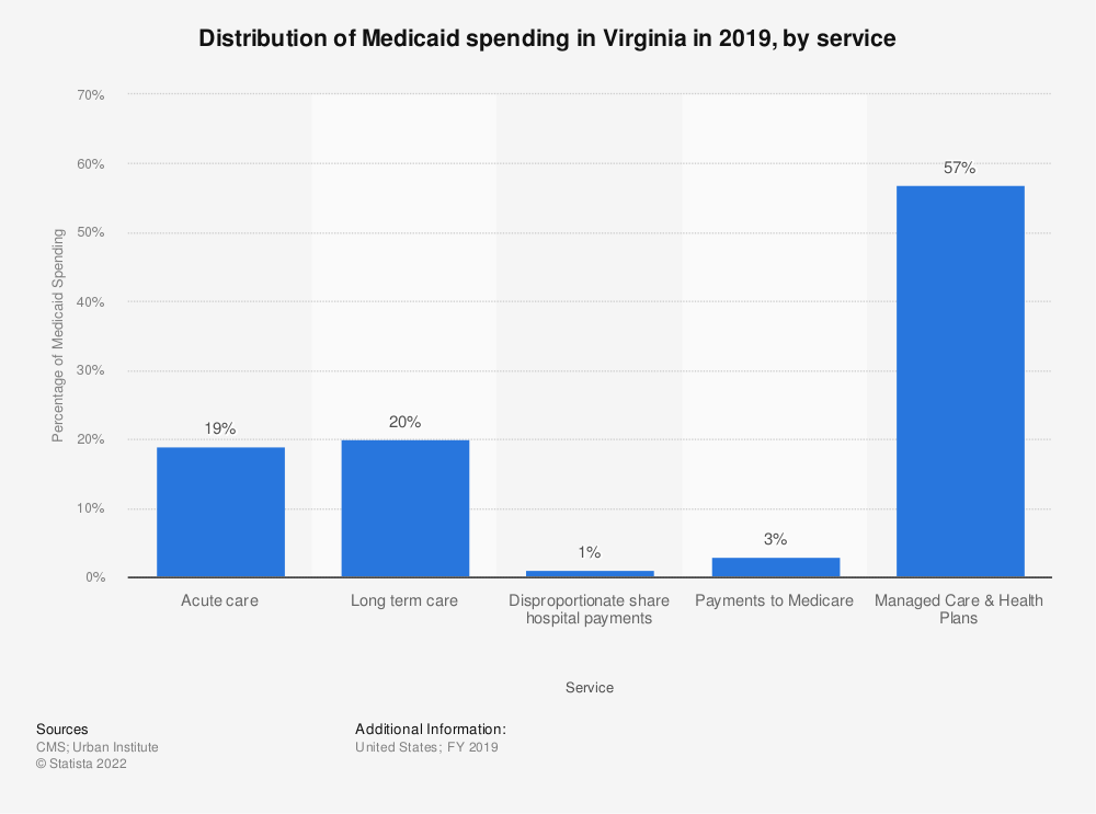 Statistic: Distribution of Medicaid spending in Virginia in 2017, by service | Statista
