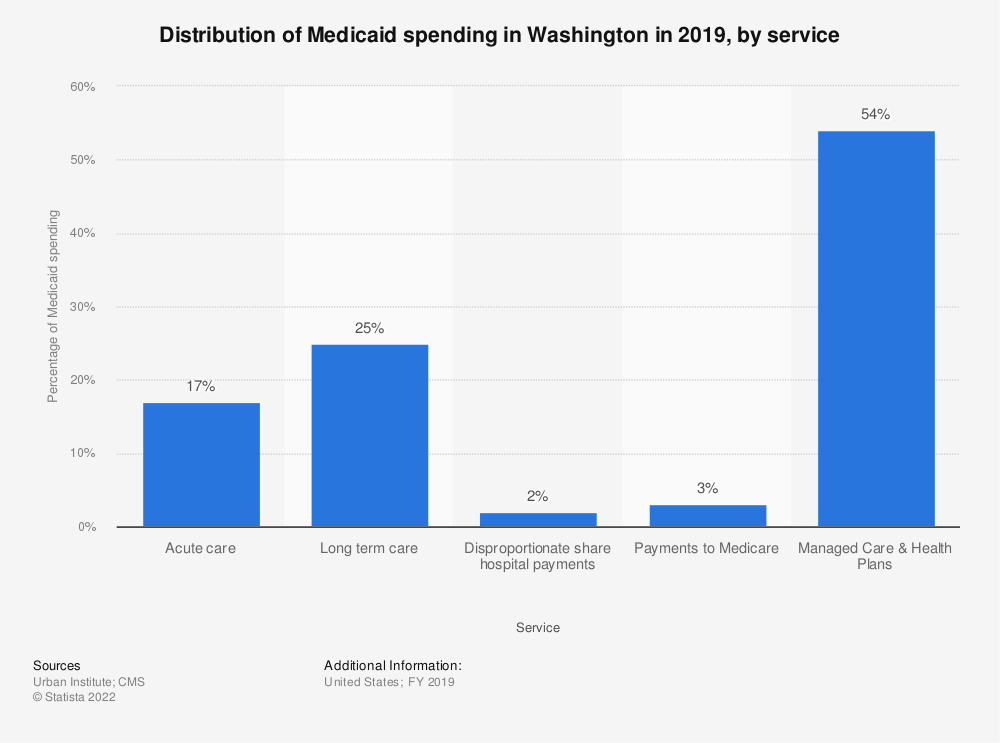 Statistic: Distribution of Medicaid spending in Washington in 2017, by service | Statista