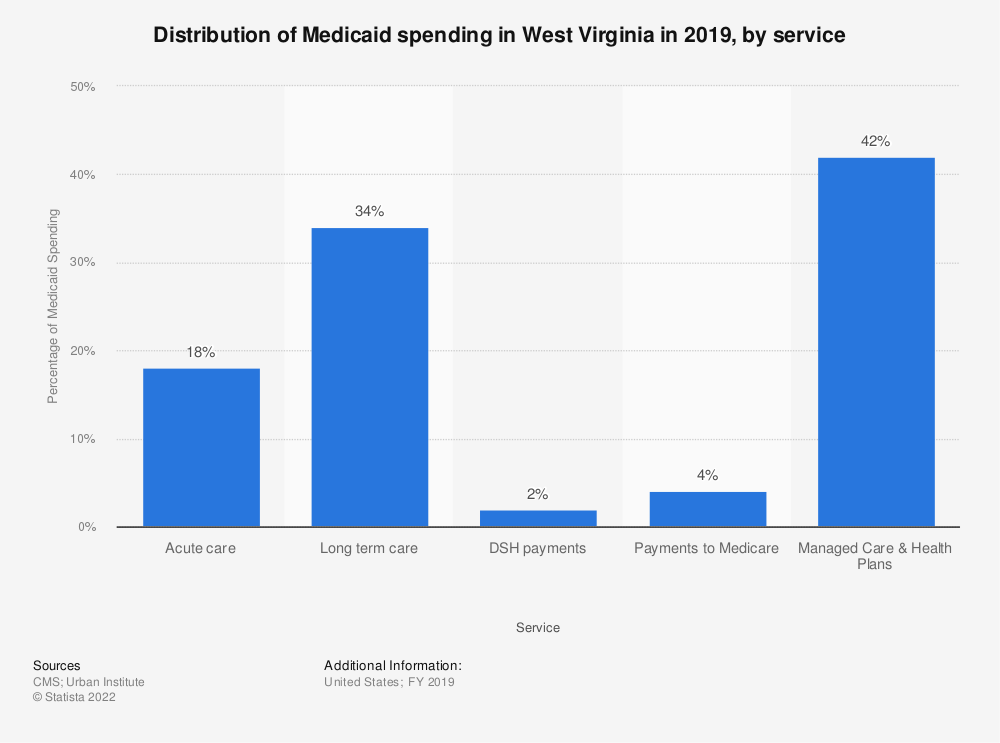 Statistic: Distribution of Medicaid spending in West Virginia in 2017, by service | Statista