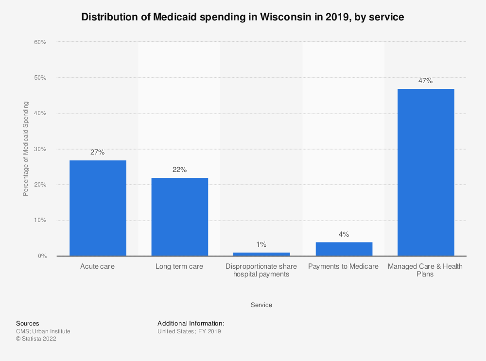 Statistic: Distribution of Medicaid spending in Wisconsin in 2018, by service | Statista